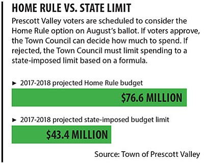 About $33 million riding on Home Rule vote