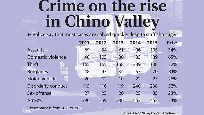 Chino Valley crime stats defy logic