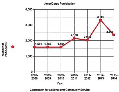 AmeriCorps saw significant gains in participation in Arizona beginning in 2009, followed by a drop of almost 1,000 participants in 2013-2014. Officials say an improving economy could be part of the reason. (Cronkite News chart by Camaron Stevenson)