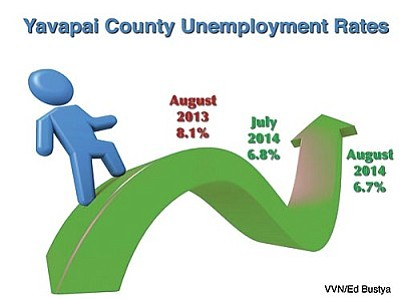Yavapai County's unemployment rate bucked the statewide trend in August by ticking down slightly from July's report. It is more than a full percentage point below last year's numbers.