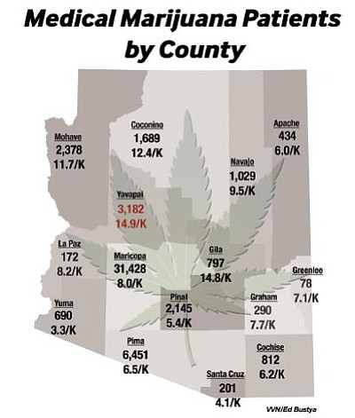 The number of marijuana patients per county in Arizona and each counties rate per thousand.