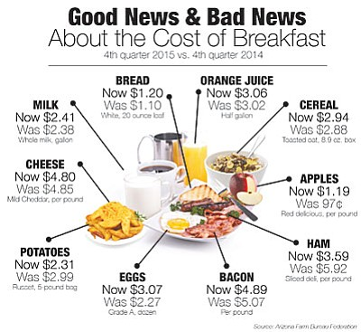 """<a href=""""http://prescottads.com/dcourier_images/food_cost_chart_2015/""""_blank""""><b>CLICK HERE TO ENLARGE</b></a>"""
