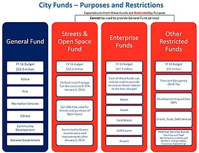 """Source: City of Prescott <a href=""""http://prescottads.com/Courier-pdf-doc/City_Funds_Purposes_and_Restrictions.pdf"""" target=""""_blank""""><b>Click to Enlarge</b></a>"""