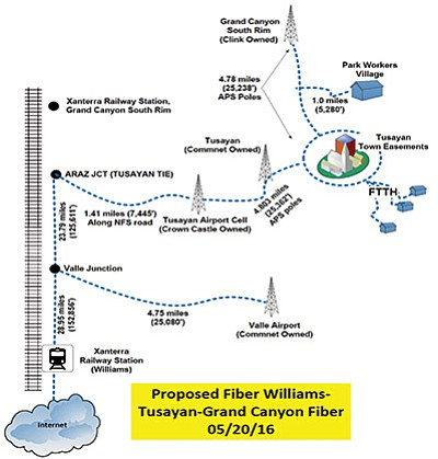 One proposed project route for running fiber optic to the town of Tusayan by Commnet, could start in Williams and go north along the railroad tracks before heading east to the Crown Castle tower and into Tusayan and the Grand Canyon. Photo/courtesy of ATN, Commnet