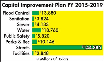 MICHAL KNOWLTON/Miner<BR> This graph depicts the funding that would be required to fund all of the city's proposed capital improvement projects through 2019.