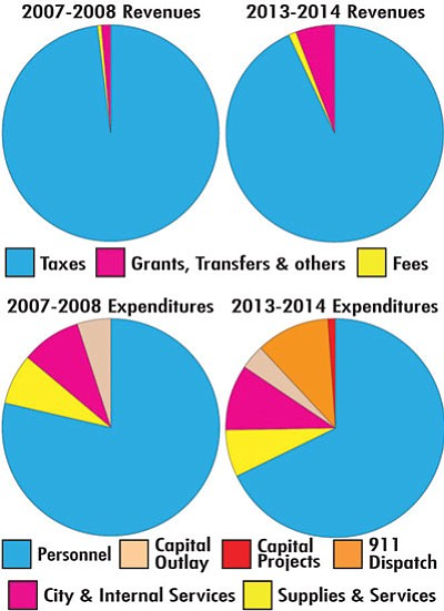 The graph above compares the Kingman Police Department's revenues, expenditures and personnel. (JACOB JONES/Miner)