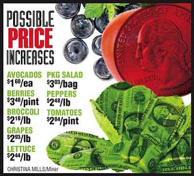 Because of supply issues, produce prices may increase.