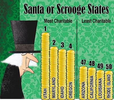 "WalletHub ranked the states from 1 to 50, with 1 being the most charitable.<br> <a href=""http://verdeads.com/verdeimages/12-10-charity-graphic.jpg"" target=""_blank"">>>Click here to enlarge chart</a>"