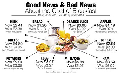 "<b><a href=""http://prescottads.com/dcourier_images/food_cost_chart_2015"" target=""_blank"">Click to enlarge chart illustration</a></b> 
