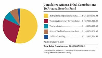 A chart from the Arizona Department of Gaming shows the distribution of casino revenues since 2002, with most to schools and emergency medical services. Other payed for services include tourism, wildlife preservation and gambling addiction treatment. Photo/Arizona Department of Gaming