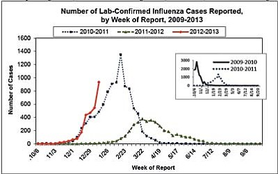 This Az Dept Health Services chart shows this season's influenza with an earlier start and a higher number of cases than the 2011-2012 season.