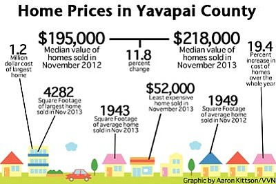 Home Prices in Yavapai County