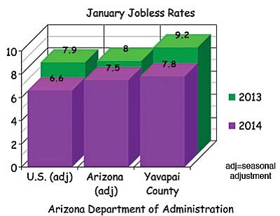 New figures Thursday from the state Department of Administration showed 2.53 million Arizonans with jobs in January. That's 42,200 less than the month before.