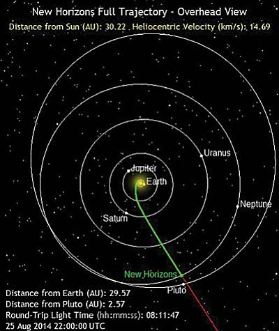 The New Horizons space probe left Earth in 2006 and reached Neptune Monday, on its way to Pluto, which it is expected to reach in July 2015. (Photo courtesy NASA)