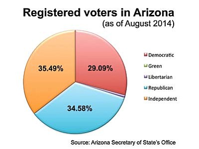 A breakdown of registered voters in Arizona. (Cronkite News Graphic by Rachel Lund)