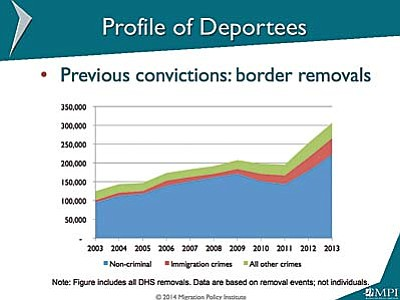 Apprehension and deportation of immigrants at the border have risen sharply over the last decade, and most of those immigrants have committed no crime besides crossing the border. (Chart courtesy the Migration Policy Institute)