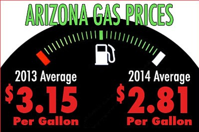 As of Nov. 16, gas prices in Arizona were 33.7 cents per gallon lower than the same day one year ago.