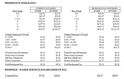 """<a href=""""http://verdeads.com/verdeimages/2016-water-rate-increase-proposal.jpg"""" target=""""_blank""""><b>Click here to enlarge</b></a>"""
