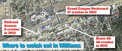 Car crashes in Williams decreased by 15 percent in 2013 from the year before. Railroad Avenue, Route 66 and Grand Canyon Boulevard had the most accidents in 2013. Information from the Arizona Department of Transportation