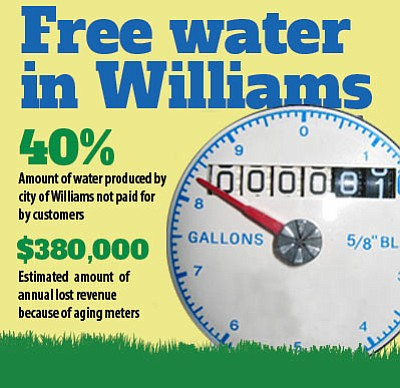 City staff estimates that the city is not billing for about 40 percent of the water it is producing, which translates to about $380,000 in lost revenue annually. Info graphic/Ryan Williams