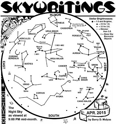 Sky chart. Barry Malpas