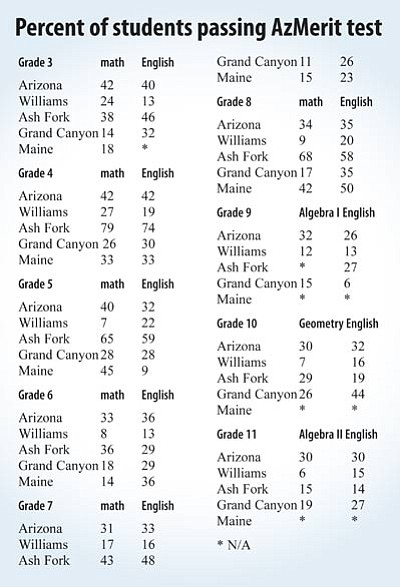 AzMerit test results for Ash Fork, Grand Canyon, Parks and Williams schools.