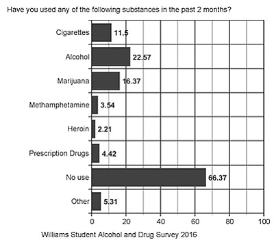 Williams Unified School District (WUSD) administrators surveyed 226 high school and middle school students about their drug and alcohol use.  Graph/WUSD