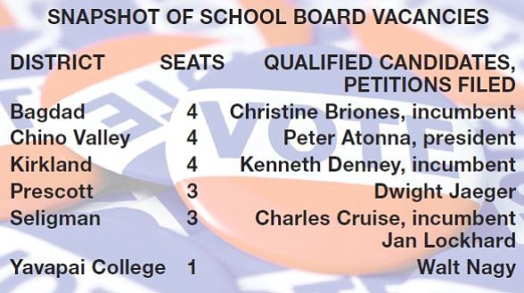 School board vacancies in Yavapai County.