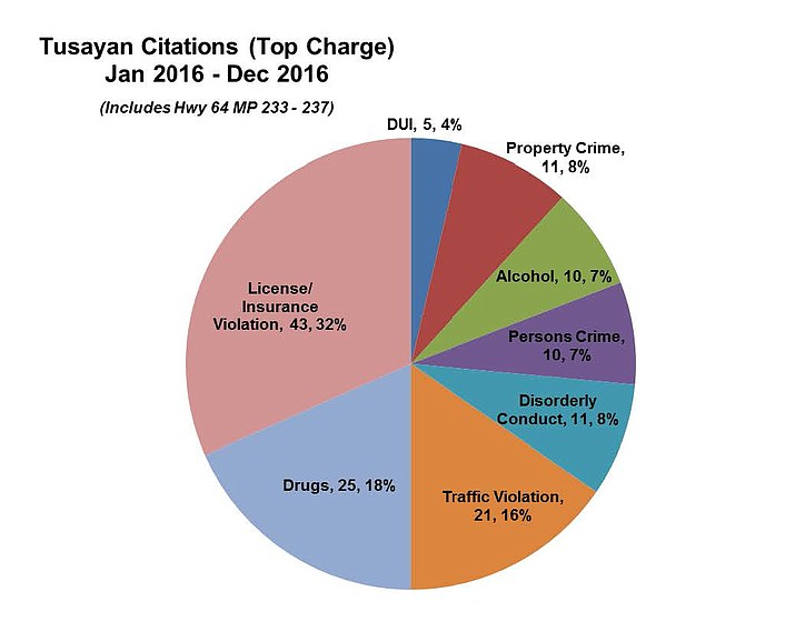 Chart detailing the citations issued by the Coconino County Sheriff's department for the town of Tusayan in 2016.