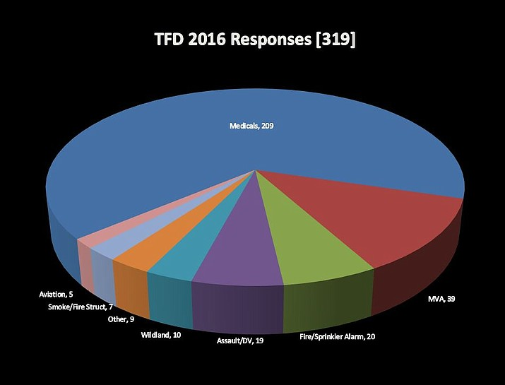The Tusayan Fire Department responded to 319 calls in 2016, and increase of 14 percent over 2015.