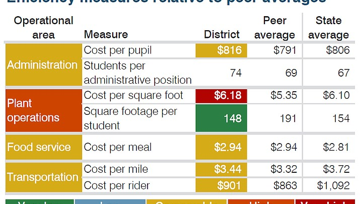 CVUSD test scores up, admin costs are down