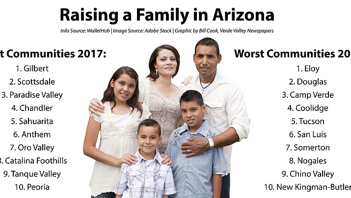 Raise a family in Camp Verde? WalletHub says NO