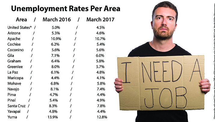 Arizona jobless rate falls to 4.6%