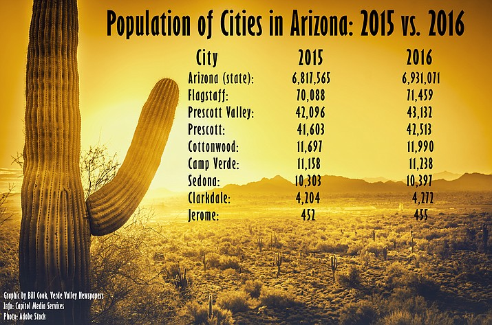Camp Wood Az Elevation : New census data shows arizona population boom camp verde