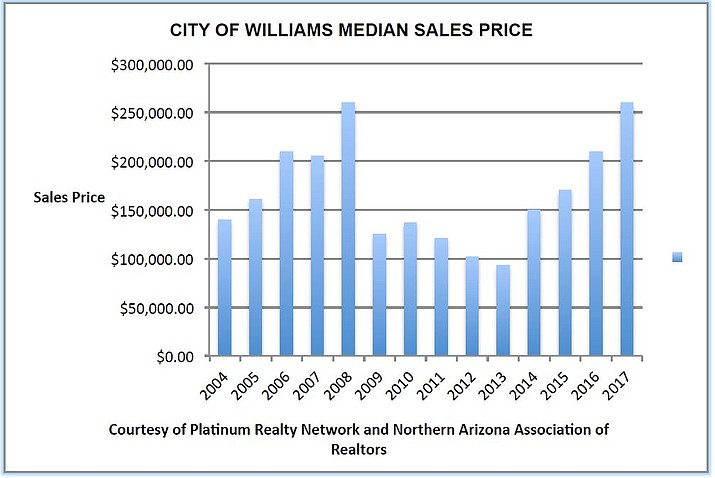 Median home sales prices have reached prerecession levels in the city of Williams.