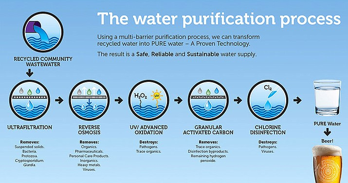 The water used in the the contest was purified through a five-step process.