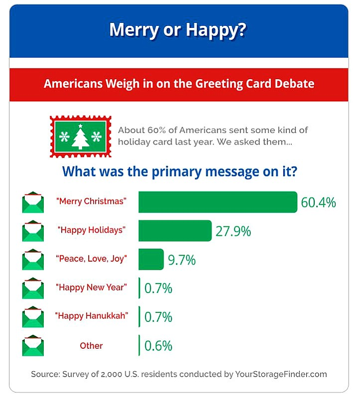 "Most Americans appear to be on the same page when it comes to saying ""Merry Christmas,"" according to a recent study by the online self-storage directory, Your Storage Finder."