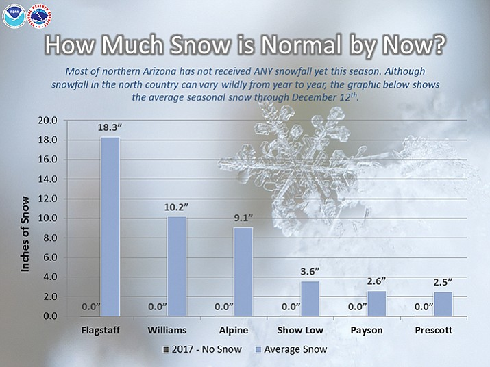 Most of northern Arizona has not received any s nowfall yet this season. Although snowfall in the north country can vary wildly from year to year, this graphic shows the average seasonal snow through December 12th. Averages range anywhere from a couple of inches in Payson and Prescott to over 18 inches in Flagstaff. (National Weather Service/Courtesy)
