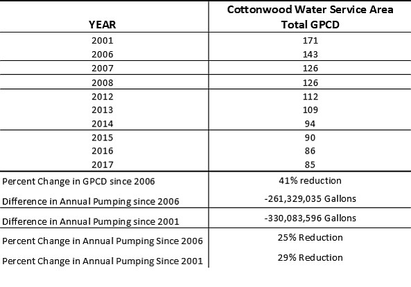 Cottonwood has experienced a continual reduction in the total GPCD since the private water companies were purchased in 2004 and 2006. (Graph courtesy of City of Cottonwood)