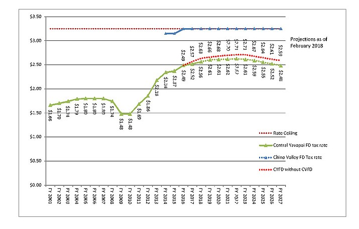 GRAPH: A graph showing the tax rate comparison for Chino Valley Fire District, Central Yavapai Fire District and where Central Yavapai Fire District would be had it not combined with the Chino Valley Fire District to form the Central Arizona Fire and Medical Authority. (Central Arizona Fire and Medical Authority/Courtesy)