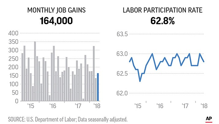 Graphic shows the national unemployment rate, job gains and the labor participation rate from the current jobs report; 2c x 4 inches; 96.3 mm x 101 mm;