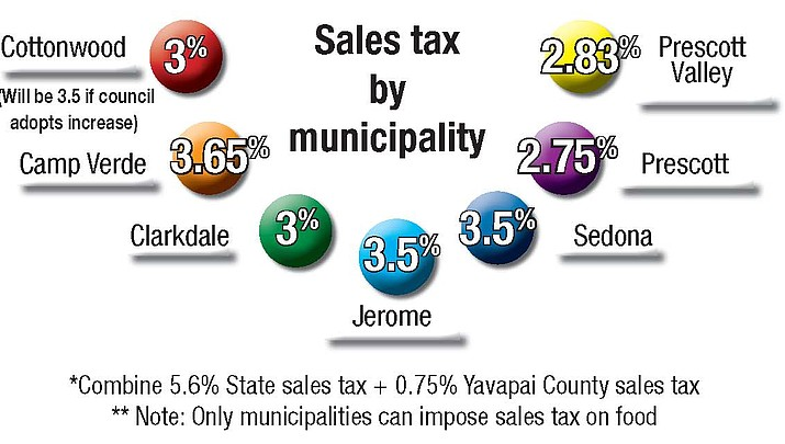 Editorial: Much can change before sales tax hike becomes official