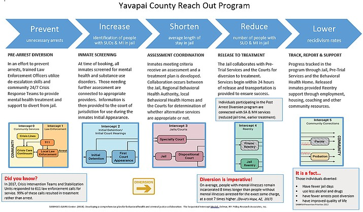ducey signs funding bill for yavapai county inmate recidivism