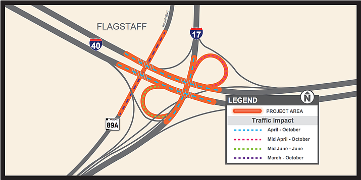 Interstate 17 will close overnights at the I-17/I-40 interchange in Flagstaff for the next two weeks while crews set up support structures in order to replace the I-40 bridge decks. (Photo/ADOT)