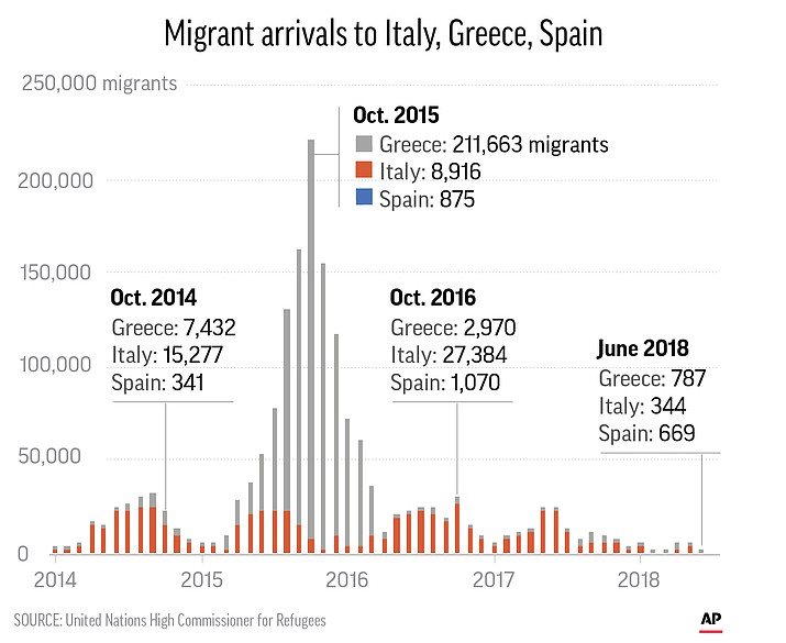 Monthly number of migrants to Italy, Spain and Greece since 2014.