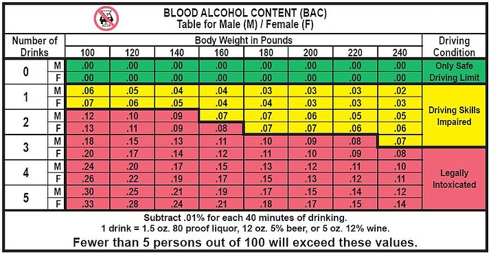 Blood Alcohol Content chart