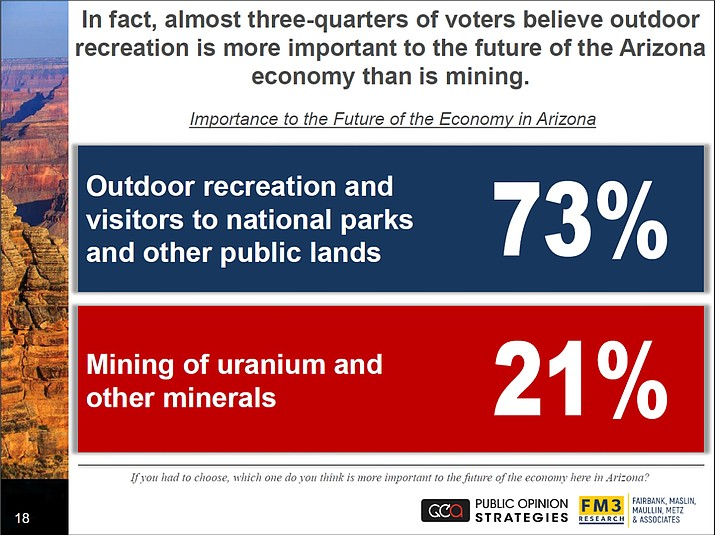 A recent bipartisan poll indicates Arizona voters prioritize conservation of public lands. (Public Opinion Strategies/FM3 Research)
