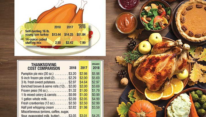 A word on the bird: Lower prices on turkey for consumers
