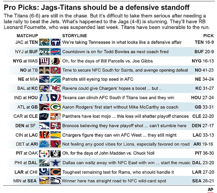 NFL Week 14 Picks: Jags-Titans should be a defensive standoff. (AP graphic)