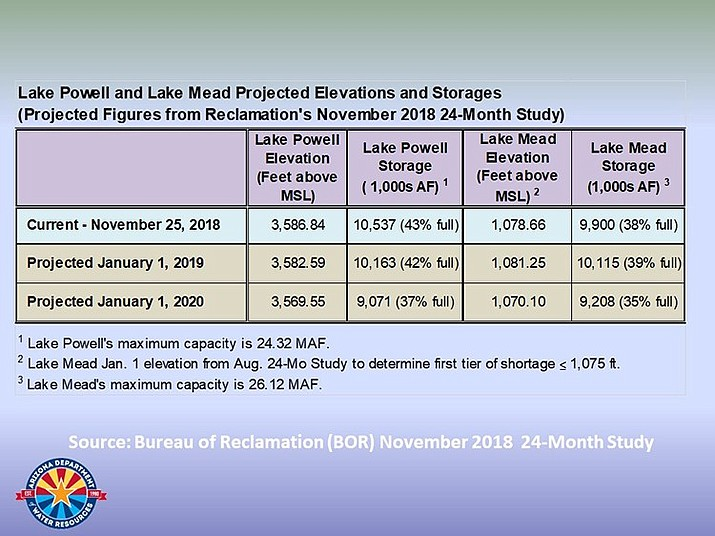 Lake Mead's water level will drop to 1,070 feet by January 2020, according to the Bureau of Reclamation.